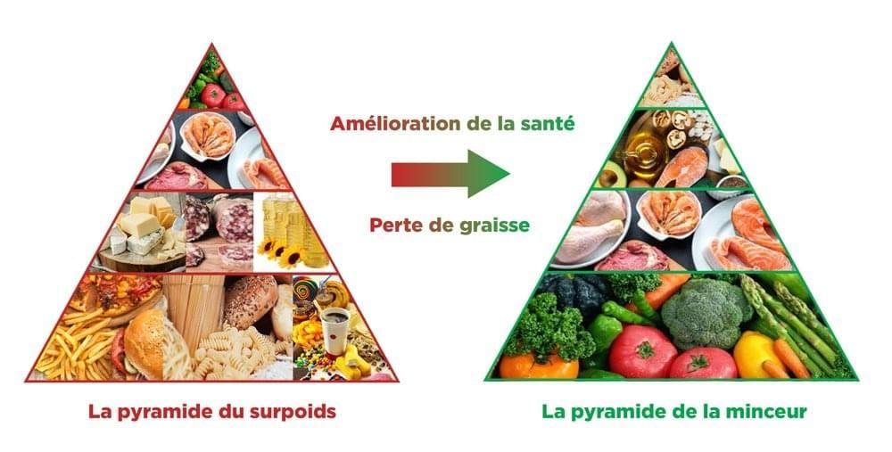 Que manger pour perdre du ventre rapidement ? - Madame Figaro