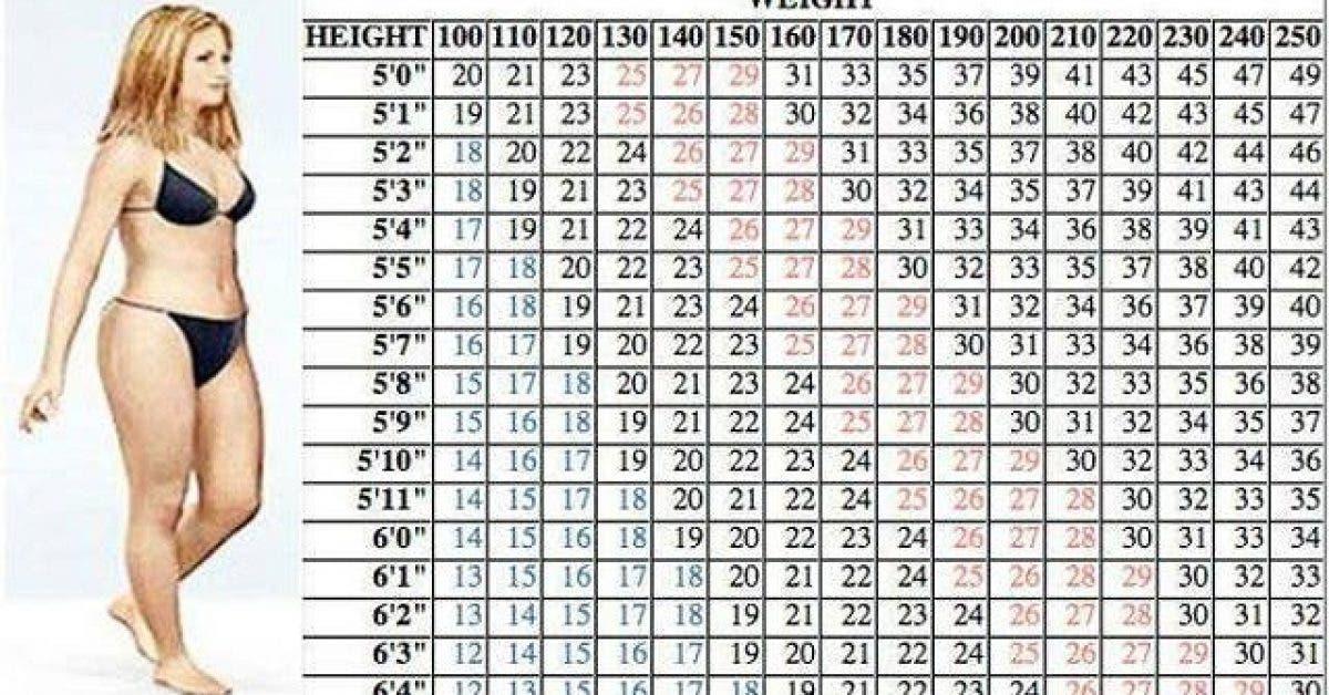 combien de poids vous perdez en allaitant
