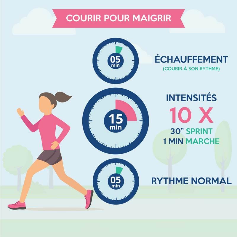sprints résultats de perte de graisse