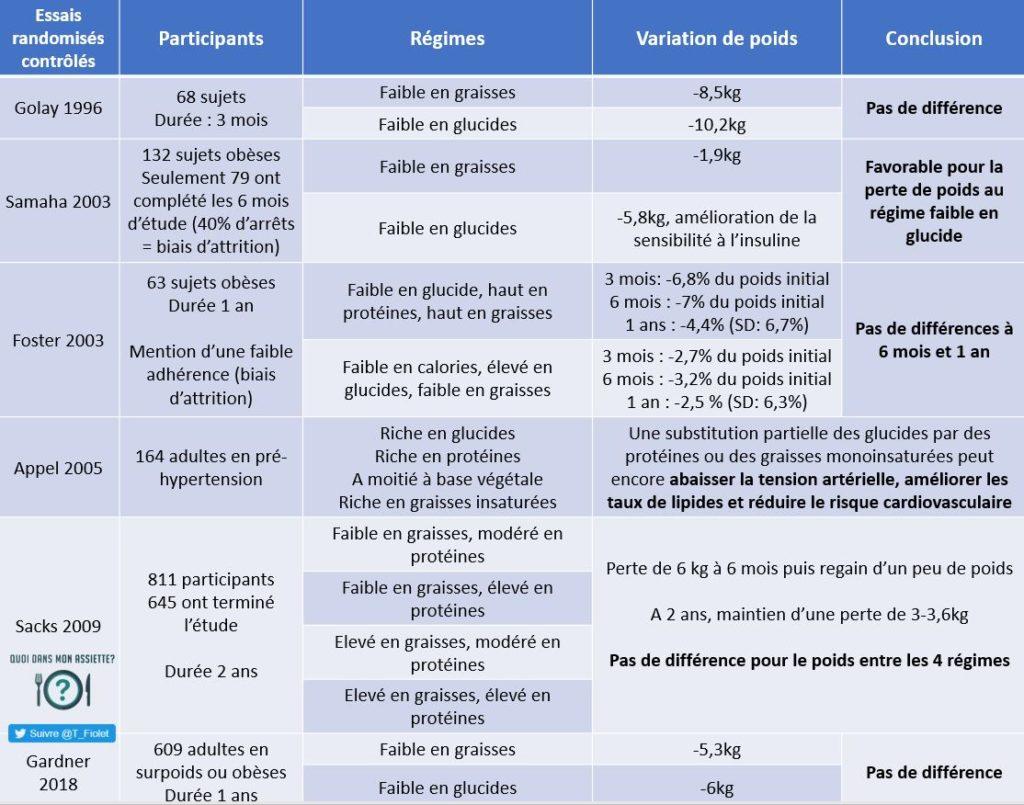 Bêta-2 Agonistes (S3) : utilisation thérapeutique chez le sportif