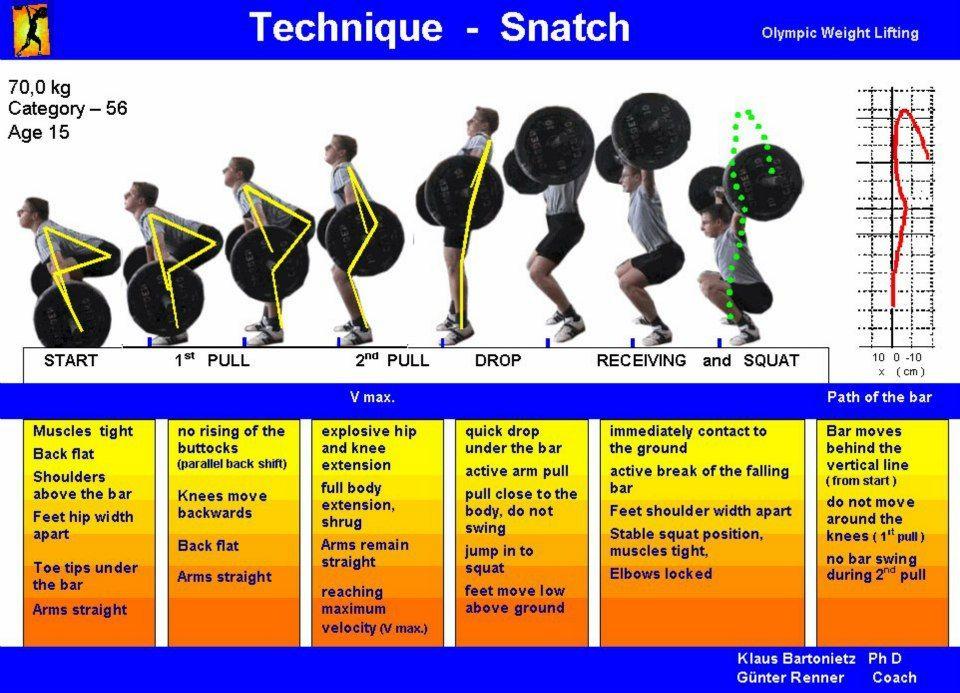 perte de poids swing shift