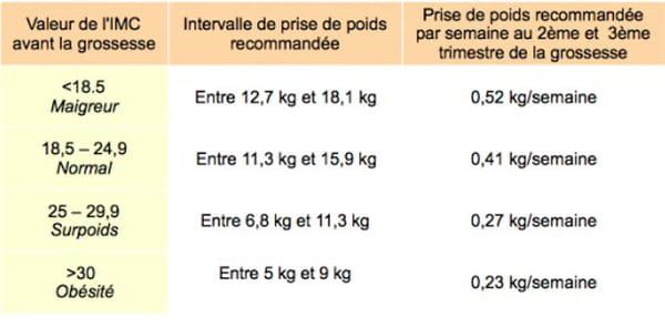 perte de poids normale en 2 mois