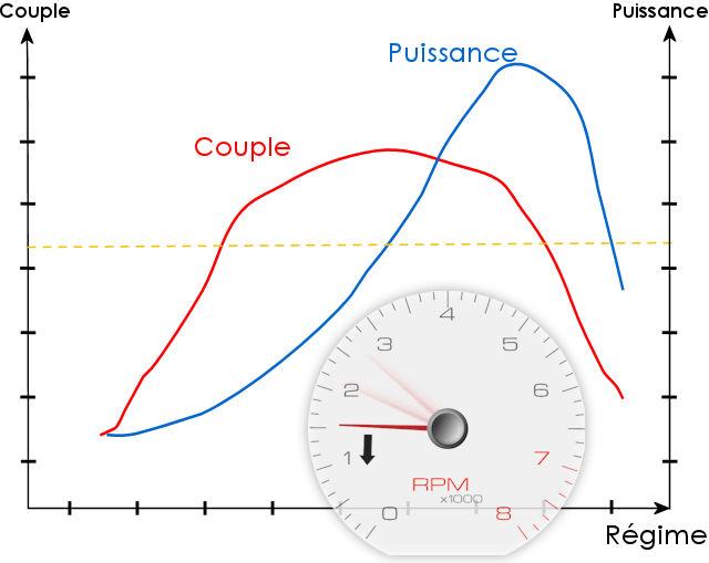 diagramme de moteur de perte de poids