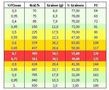 Perte de graisse : levez lourd et mangez plus !
