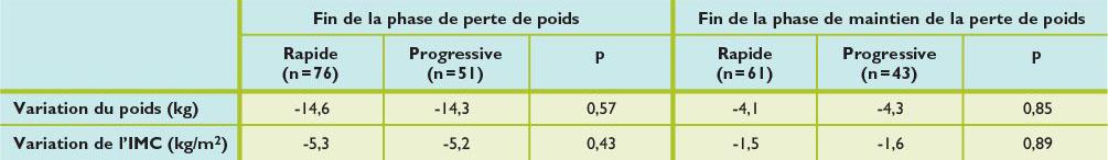 Le Protocole Ideal Protein | Perte de Poids Cétogène