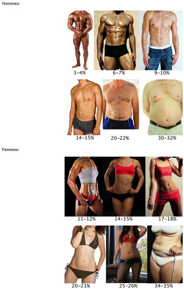 perdre de la graisse corporelle en 6 mois