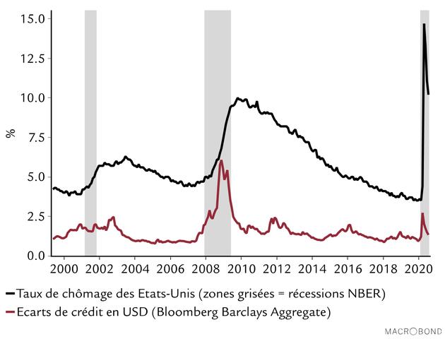 Croissance mondiale: le spectre de la récession et les perspectives de rebond s'éloignent