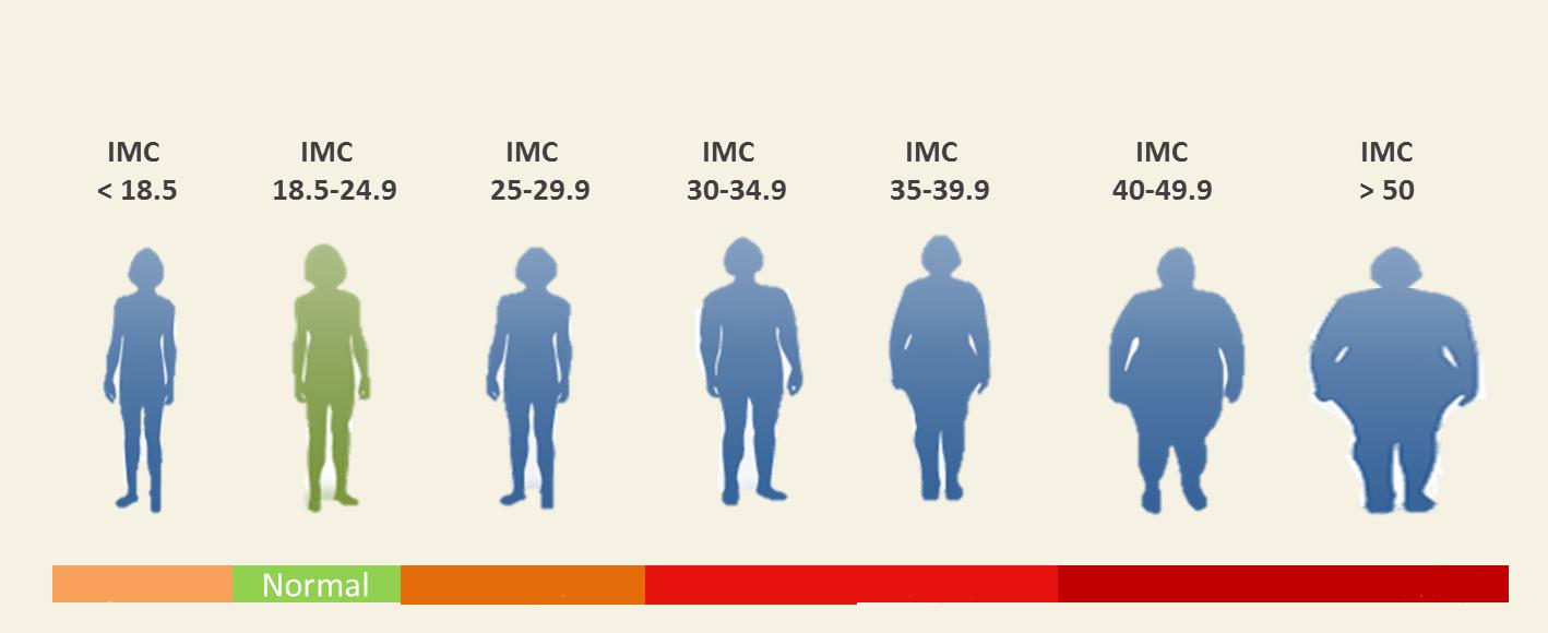 Les inconvénients de perdre du poids