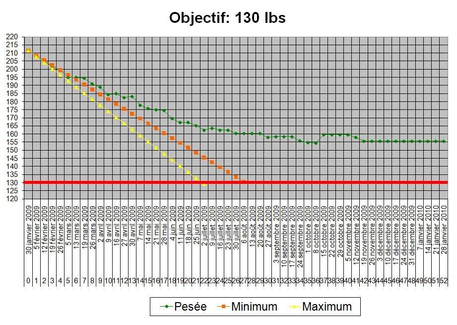 Calories par jour pour par poids et taille
