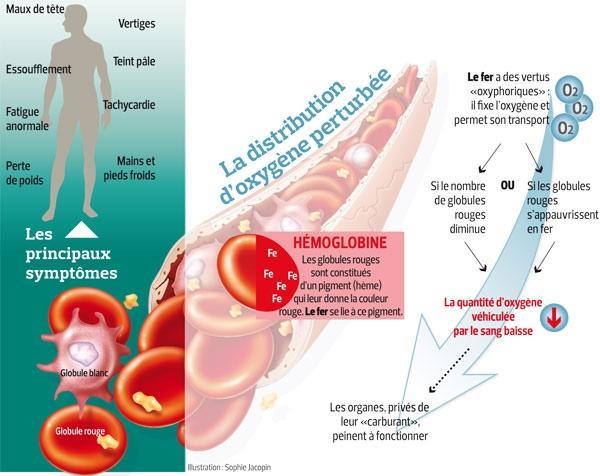 La drépanocytose entraîne-t-elle une perte de poids