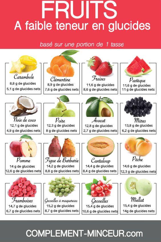 GI Diet (Régime à Faible Indice Glycémique) - gestinfo.fr