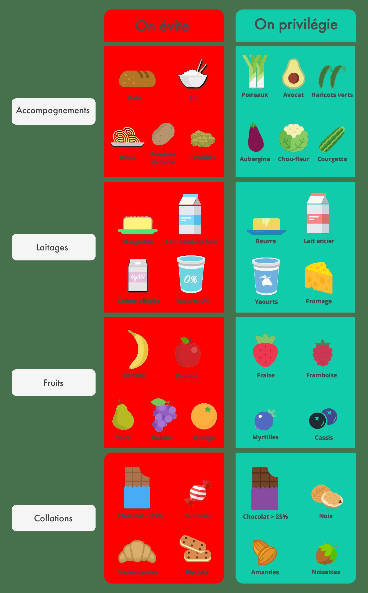 Graisses saturées : font-elles grossir et comment les éviter ? : Femme Actuelle Le MAG