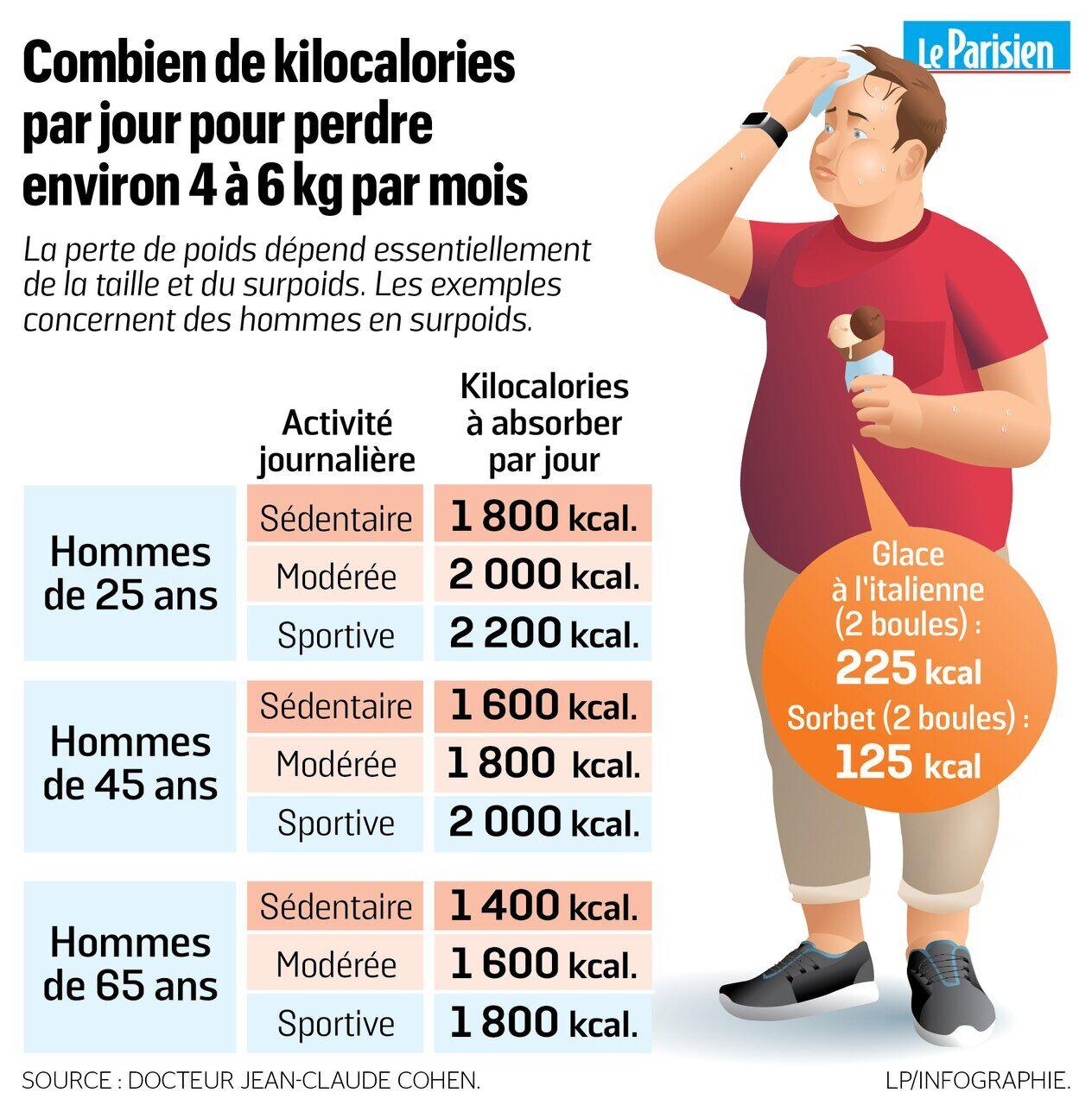 Combien de kilos perdre par semaine / mois ?
