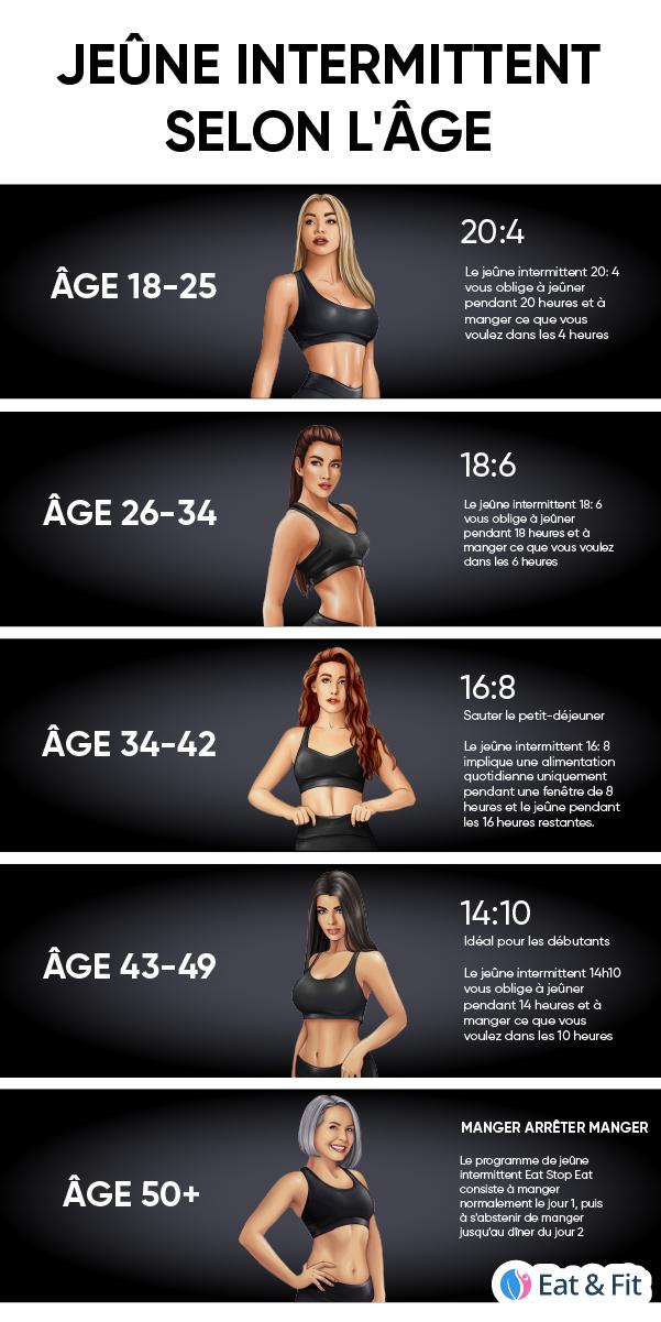 Perdre du poids - 5 programmes de sport pour maigrir de 5 kg