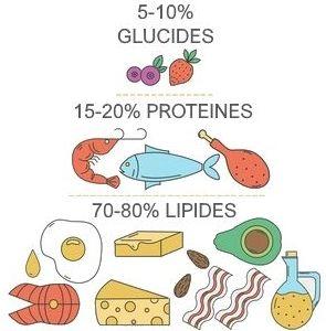 bon moyen pour la perte de graisse des repas sains pour vous aider à perdre du poids