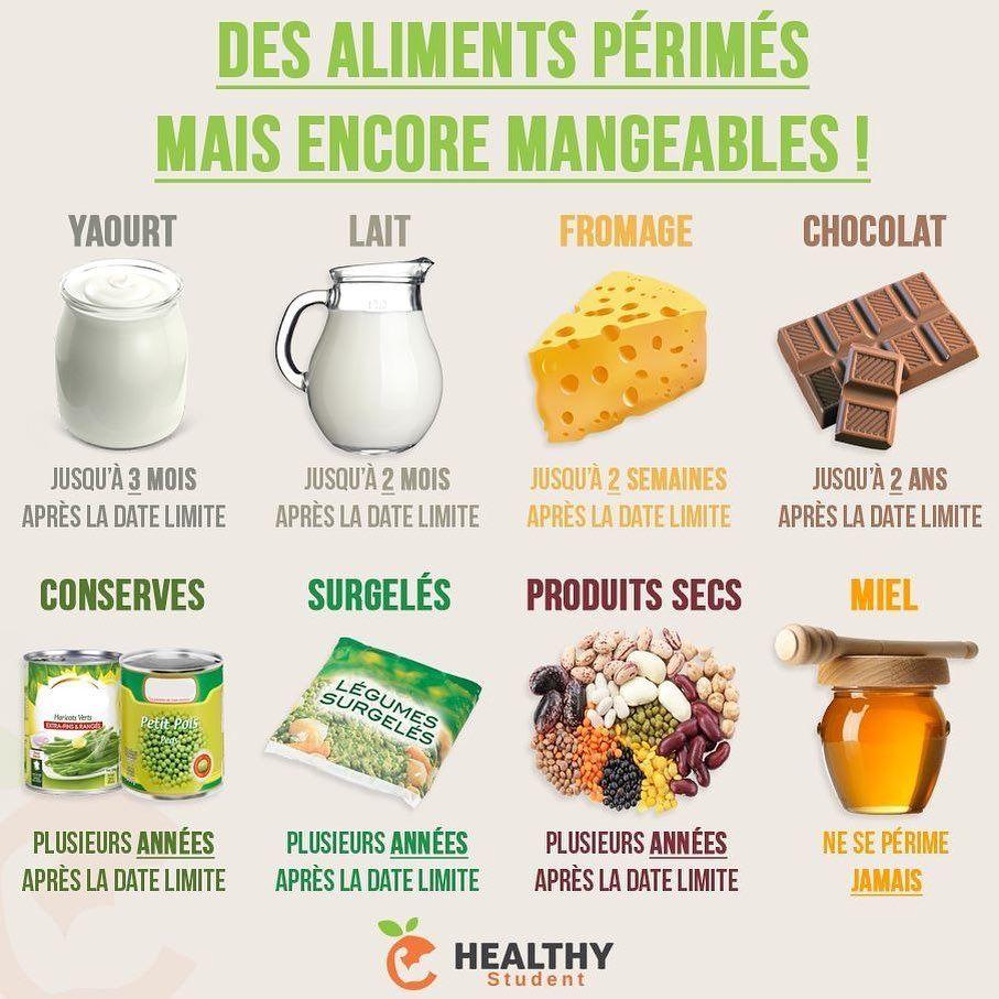 Dates courtes Compléments Alimentaires & Produits à usage Interne
