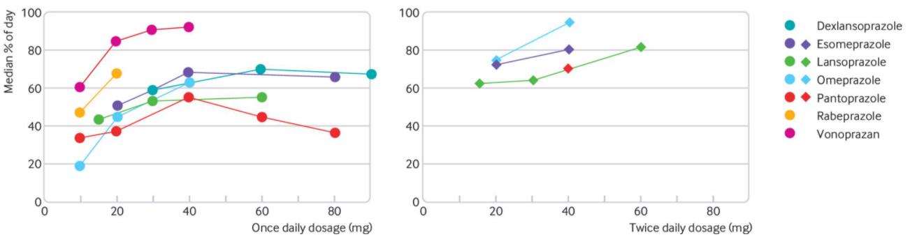 Dexilant®(dexlansoprazole) | Creapharma