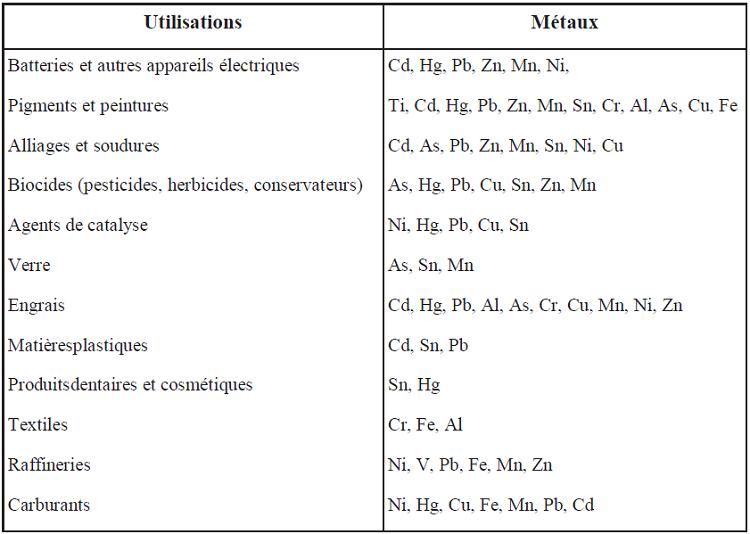 Les métaux lourds - la synthèse de l'ASEF
