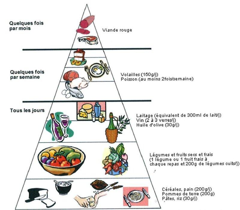si manger sainement va perdre du poids hollywood minceur