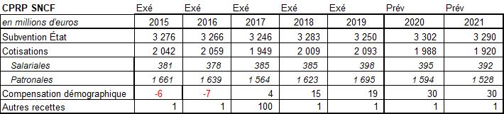 retraite de perte de poids février 2021