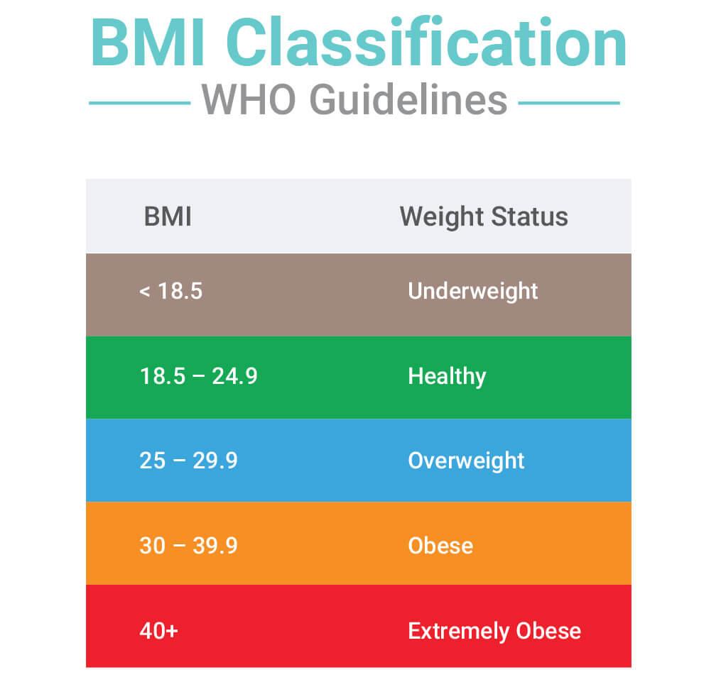 Qu'est-ce que le BMR et comment peut-il vous aider à perdre ou à prendre du poids ?