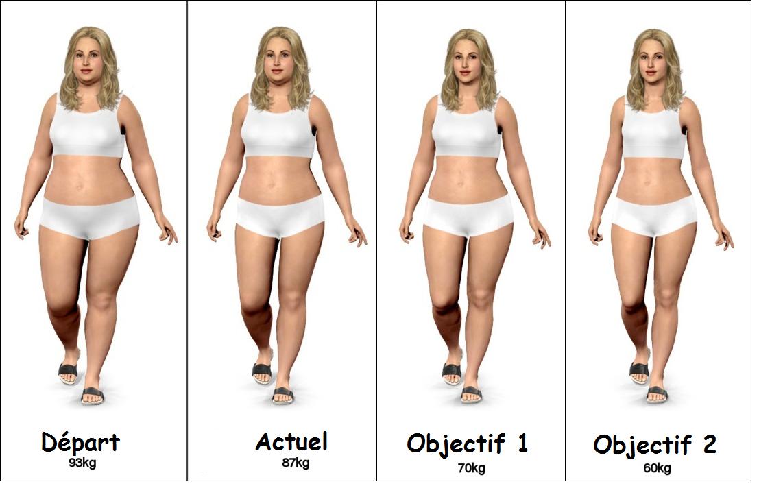 dr kevin hall perte de poids