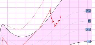 calcul de la perte de poids du nouveau-né après la naissance