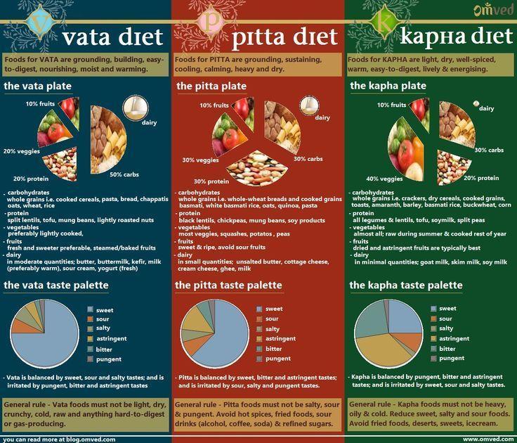 conseils de perte de poids pour le type de corps kapha