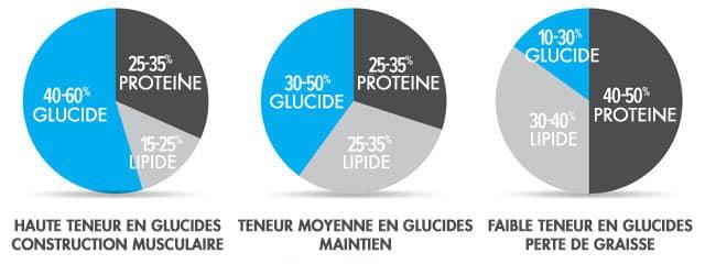 moyen plus rapide de macros de perte de graisse